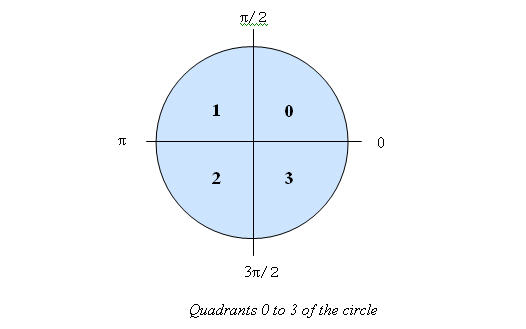 quadrants of circle