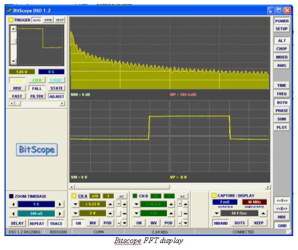 Bitscope FFT display