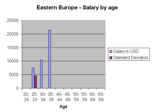 salary by age