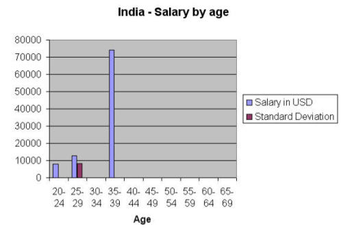 India by age