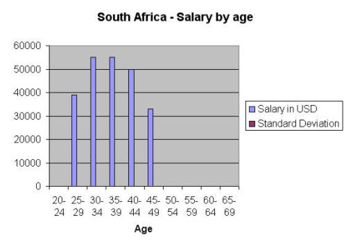 South Africa by age