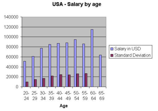 usa salary by age