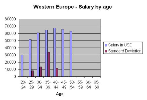 Western Europe salary by age