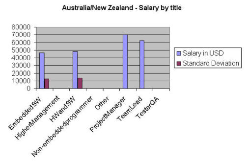 salary by title