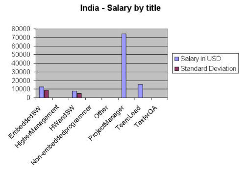 india salary by title