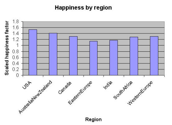 Happiness by region
