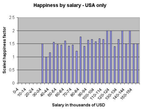 happiness by salary