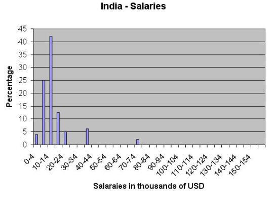 India salaries