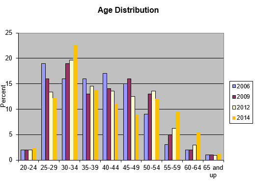 Age distribution of responses to 2014 salary survey