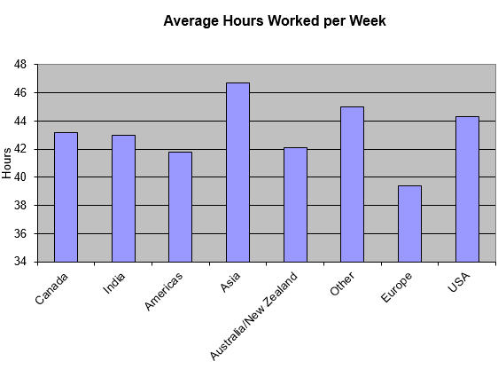 Average hours worked per week