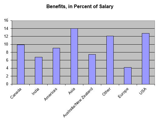 Benefits as a percent of salary