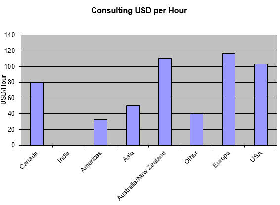 Consulting rates in different regions