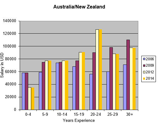 Engineer salaries in Australia and New Zealand