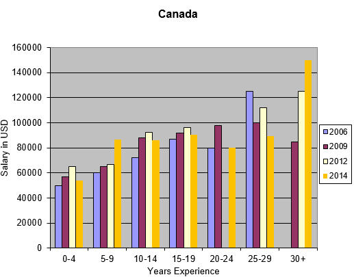 Engineer salaries in Canada