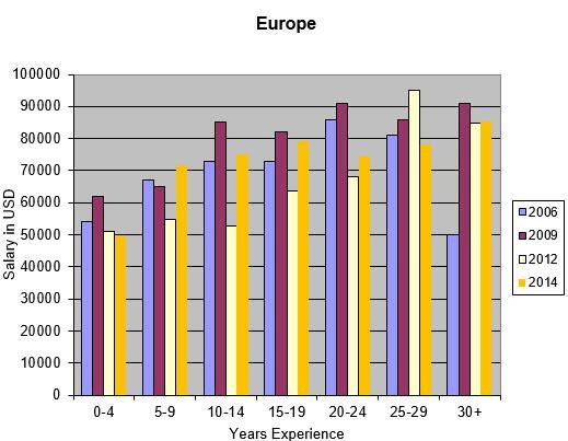 Salary - Europe