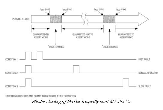 Diagram of Maxim's MAX6323 watchdog