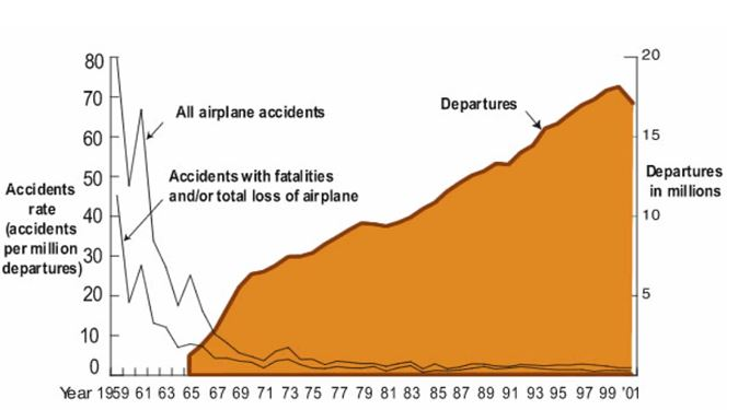 fear of flying graph