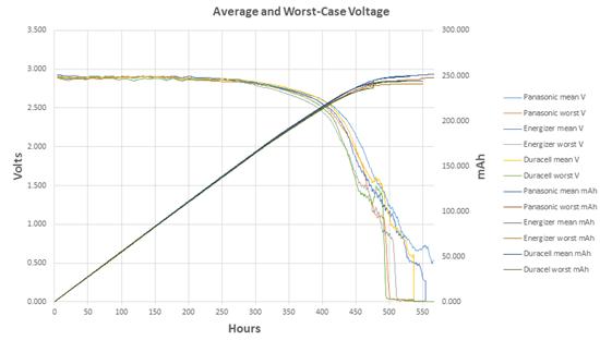 Discharge curve