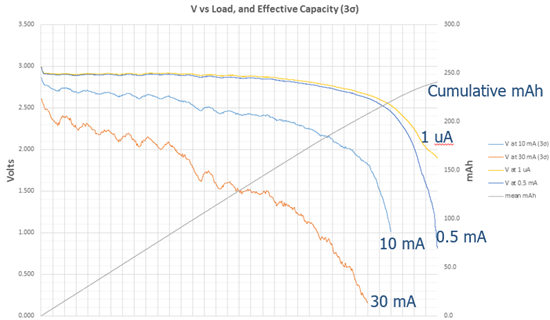 Voltage vs load