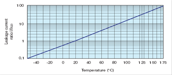 MLCC leakage vs temperature