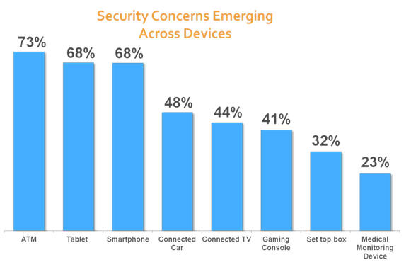 Chart of how consumers view security threats