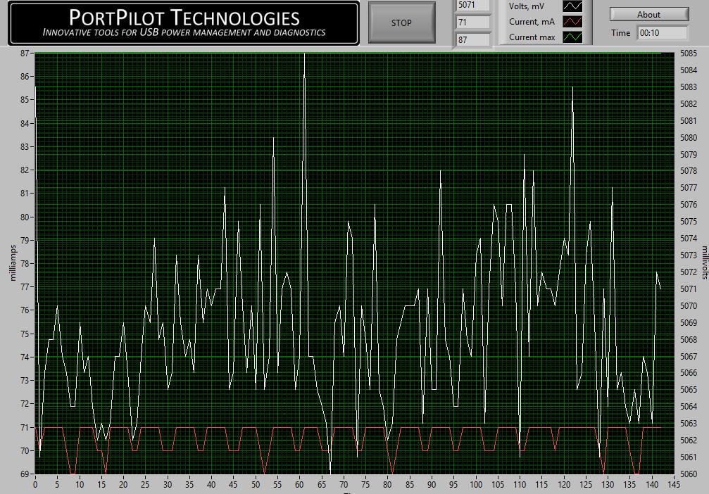 PortPilot Chart