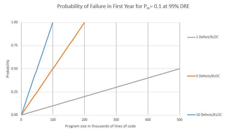 Graph of bugs vs failures