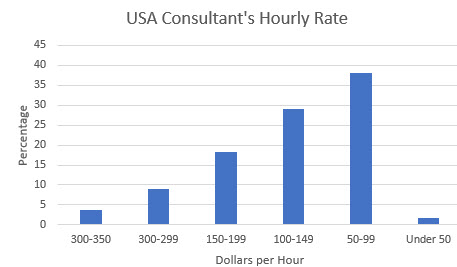 embedded salary survey consultants rates in USA