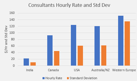 embedded salary survey consulting rates