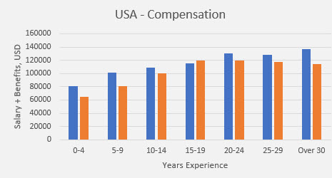 embedded salary survey USA compensation