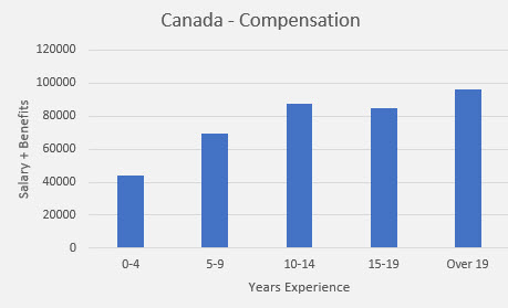 embedded salary survey Canada compensation