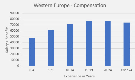 embedded salary survey Western Europe compensation