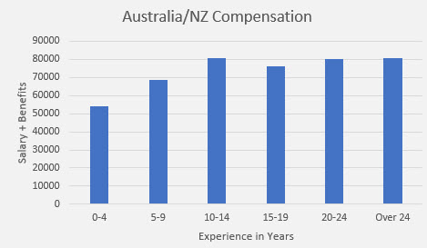 embedded salary survey Australia/NZ compensation