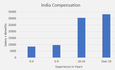 embedded salary survey India compensation