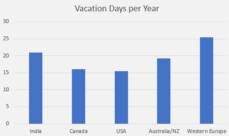 embedded salary survey vacation days