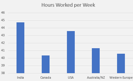 embedded salary survey hours worked per week