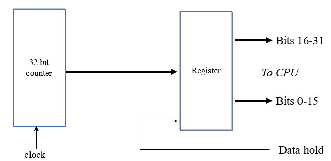 input capture register