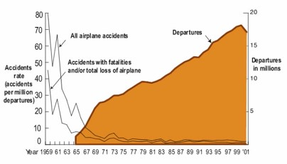 Chart of aircraft accidents by year