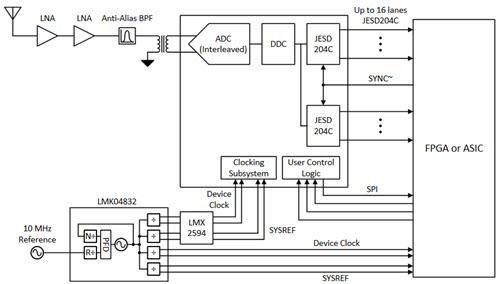TI's ADC12DJ5200RF