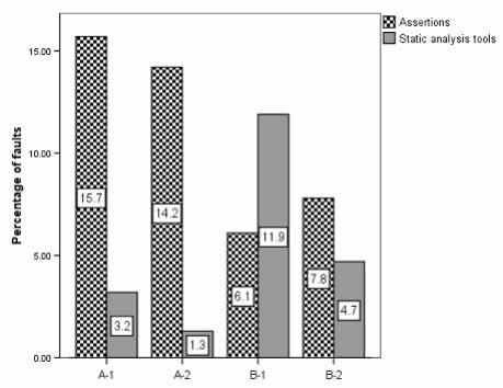 Assertions vs static analysis