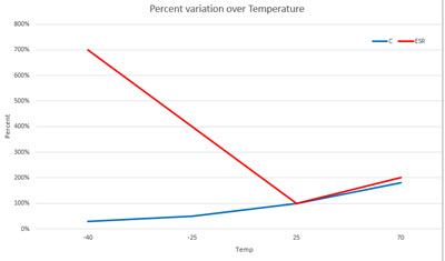 Supercap v temperature