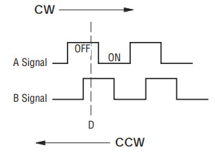 quadrature encoder output