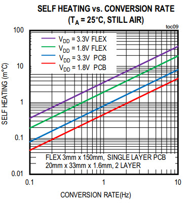 MAX30208 self-heating