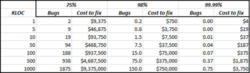 Cost of bugs post-shipping